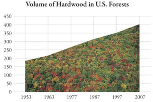 volume of hardwood in U.S. forests