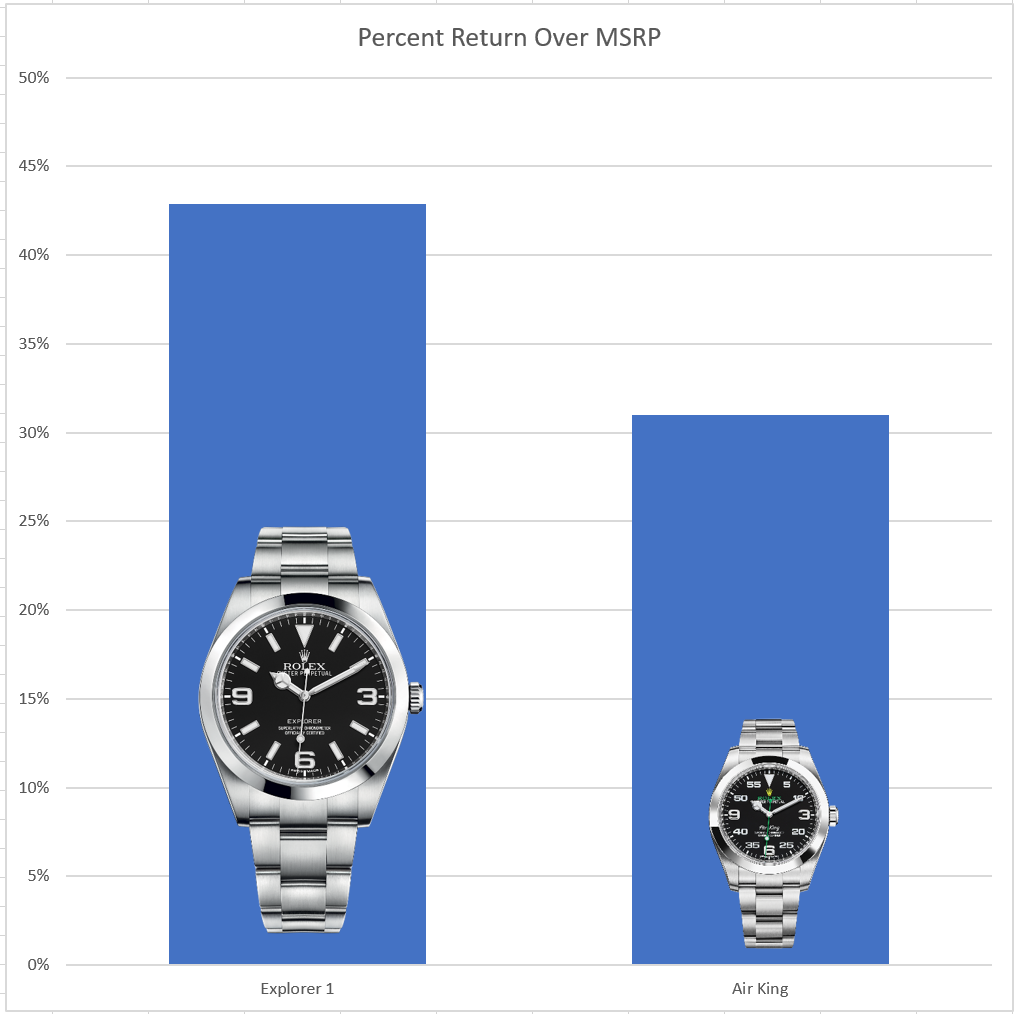 chart showing return on investment for rolex air king and rolex explorer 1