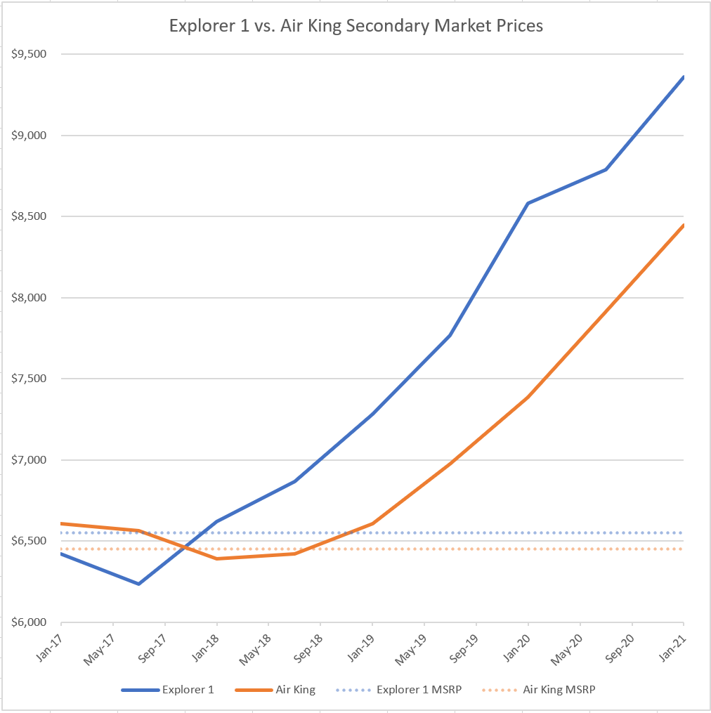 chart showing secondary market prices of rolex air king and rolex explorer