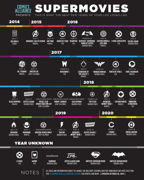 A Superhero Movie Timeline until 2020!