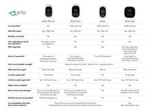 Load image into Gallery viewer, Arlo Pro - Wireless Home Security Camera System with Siren | Rechargeable, Night vision, Indoor/Outdoor, HD Video, 2-Way Audio, Wall Mount | Cloud Storage Included | 3 camera kit (VMS4330) - HIJUNMI Wifi Home Security Camera