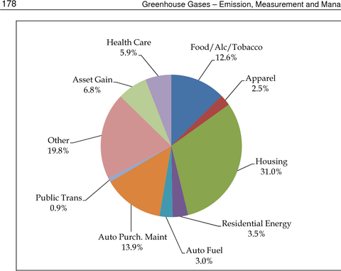 Distribution of emissions