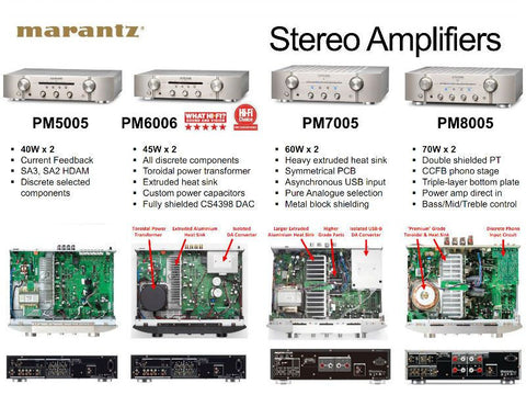 PM7005 Digital Integrated Amplifier 2 Channel - FANTASTIC PERFORMER! - (Silver)
