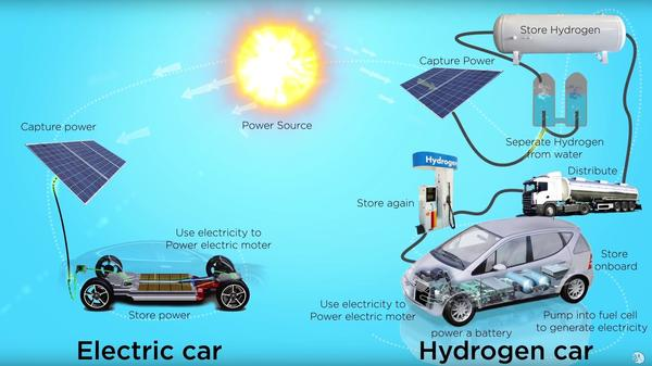 Are hydrogen fuel cells competitive with battery electric