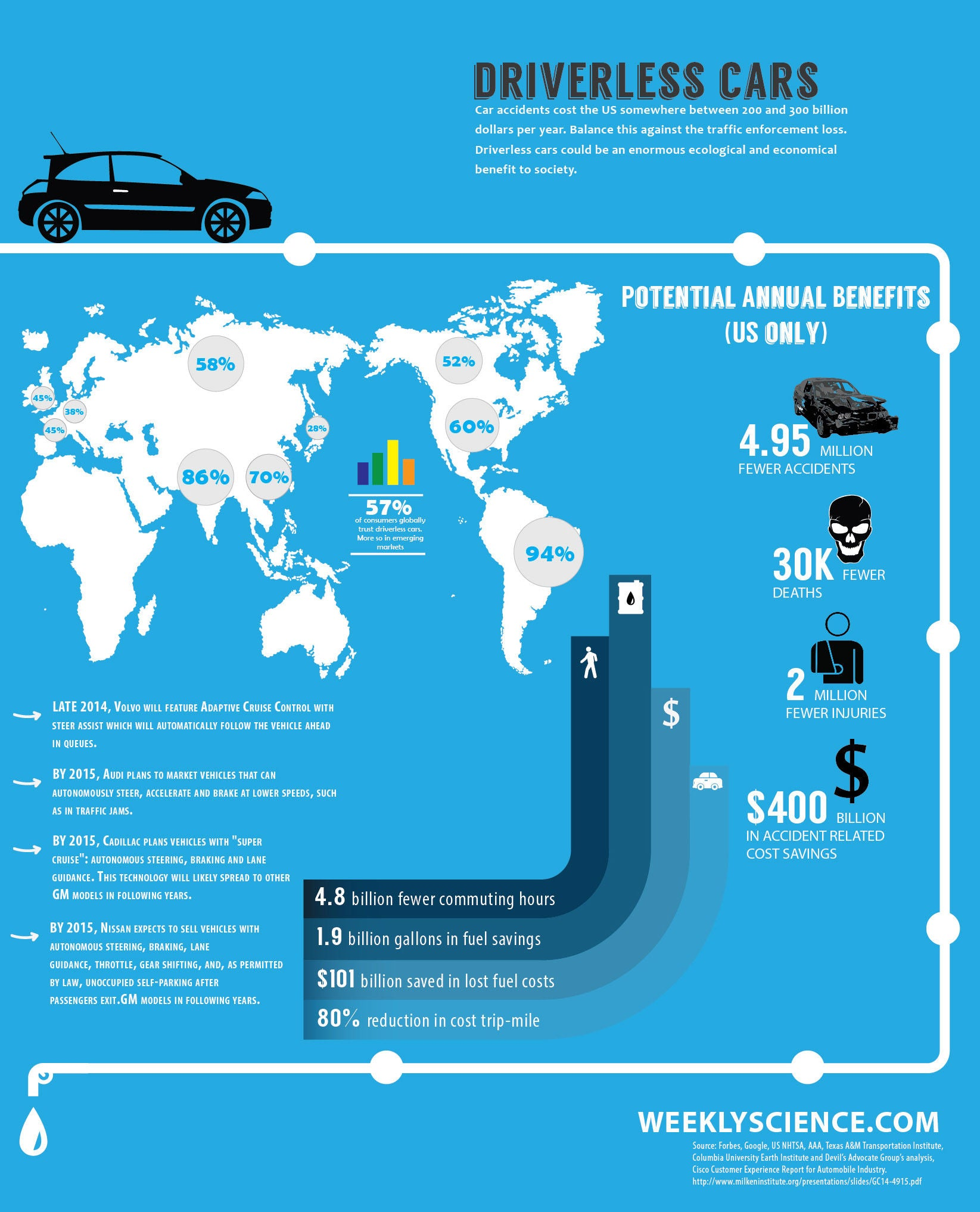 Good Facts About Electric Cars