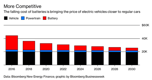Tesla Is Approaching The Anticipated Magic Battery Cost Number