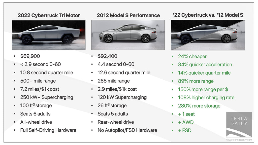 Above: 2012 Tesla Model S vs. 2022 Tesla Cybertruck.