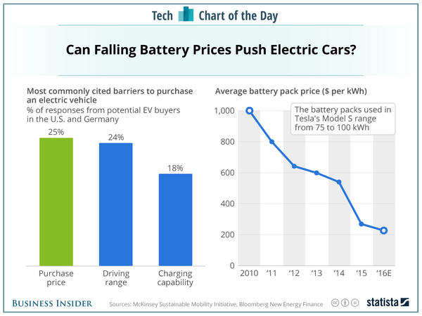 Tesla Battery Cost >> Battery Study Electric Vehicle Battery Costs Declining