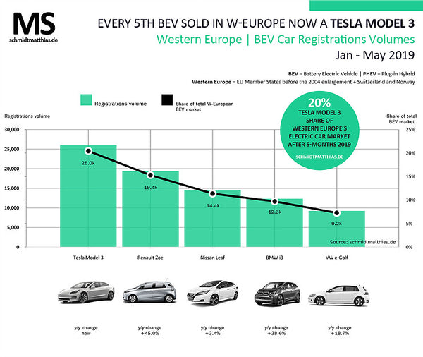 for sale from february, and the price of the tesla is probably more  than twice and maybe occasionally even 3 times that of the little zoe city  car