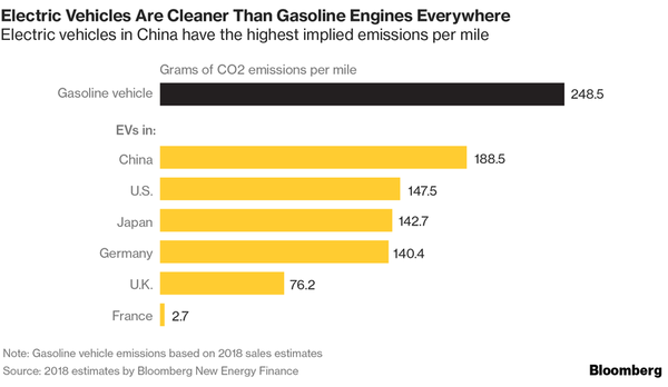 Chart: Electric Cars are cleaner everywhere
