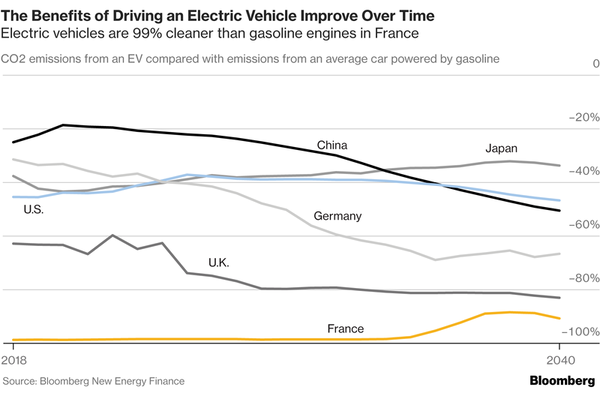 Chart: Benefits of driving electric over time