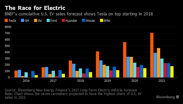 Bloomberg: Tesla projected to win the US electric car race | EVANNEX Aftermarket Tesla Accessories