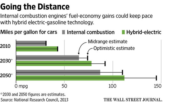 are hybrid vehicles the future of internal combustion vehicles Transportation forecast - light duty vehicles: global forecasts for stop-start, hybrid, plug-in hybrid, battery electric, fuel cell, natural gas, propane autogas, and conventional internal.