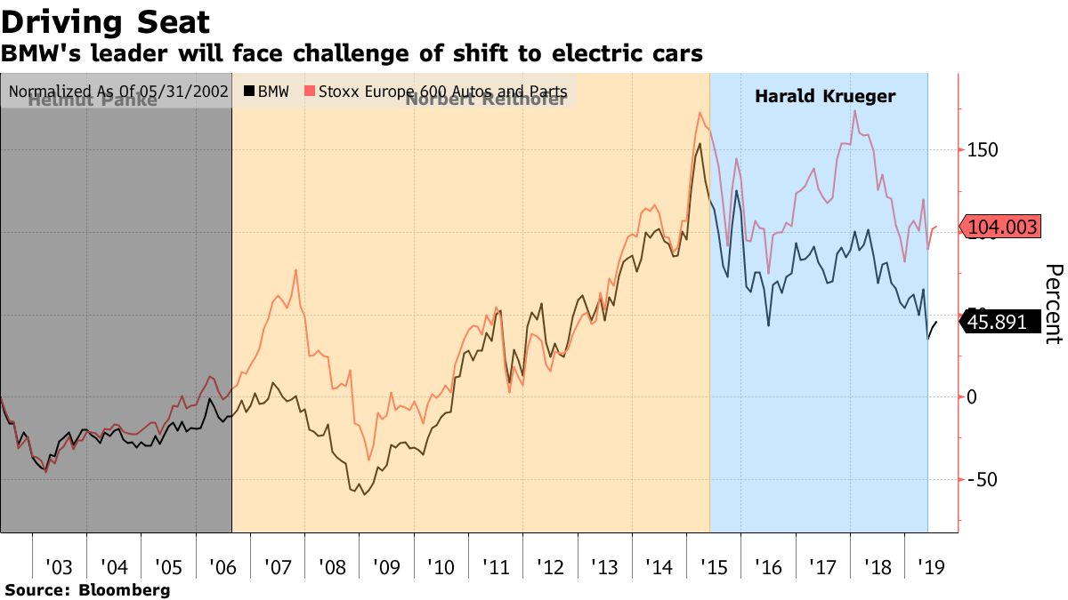 BMW's electric car challenge for the future summed up in a graph by Bloomberg.