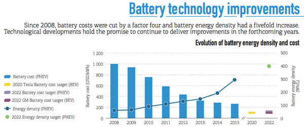 Classify from lithium battery, three minutes to understand the mainstream technology of power battery