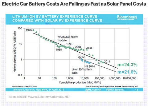 electric car battery costs are falling as fast as solar panel costs