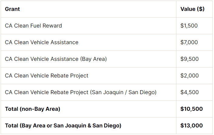 List of California discount plans.