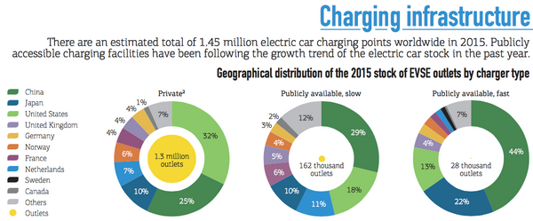 International Energy Agency Electric Vehicle Battery