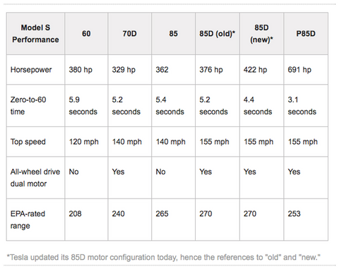 performance capabilities of the new 70D tesla model s