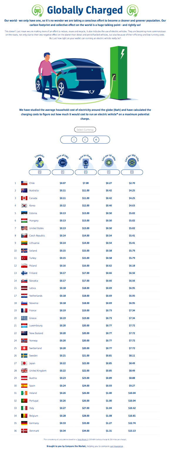 How Much Does It Cost To Charge A Tesla Around The Globe?