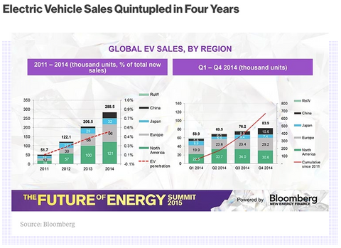 Electric vehicle sales increase in past four years