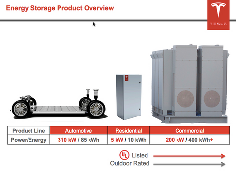 tesla energy storage product overview