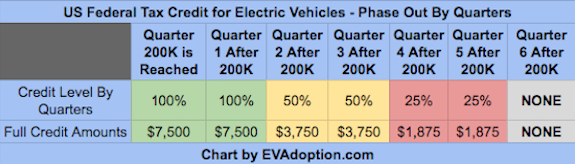 did tesla pass the 200 000 ev tax credit milestone in q2 or not cleantechnica. Black Bedroom Furniture Sets. Home Design Ideas