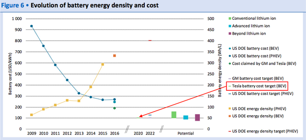 Tesla Battery Cost >> Tesla Has The Most Aggressive Ev Sales Goals Battery Cost