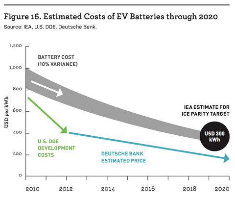 estimated costs for ev batteries through 2020