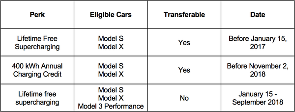 Is free Supercharging worth it? A guide to Tesla's
