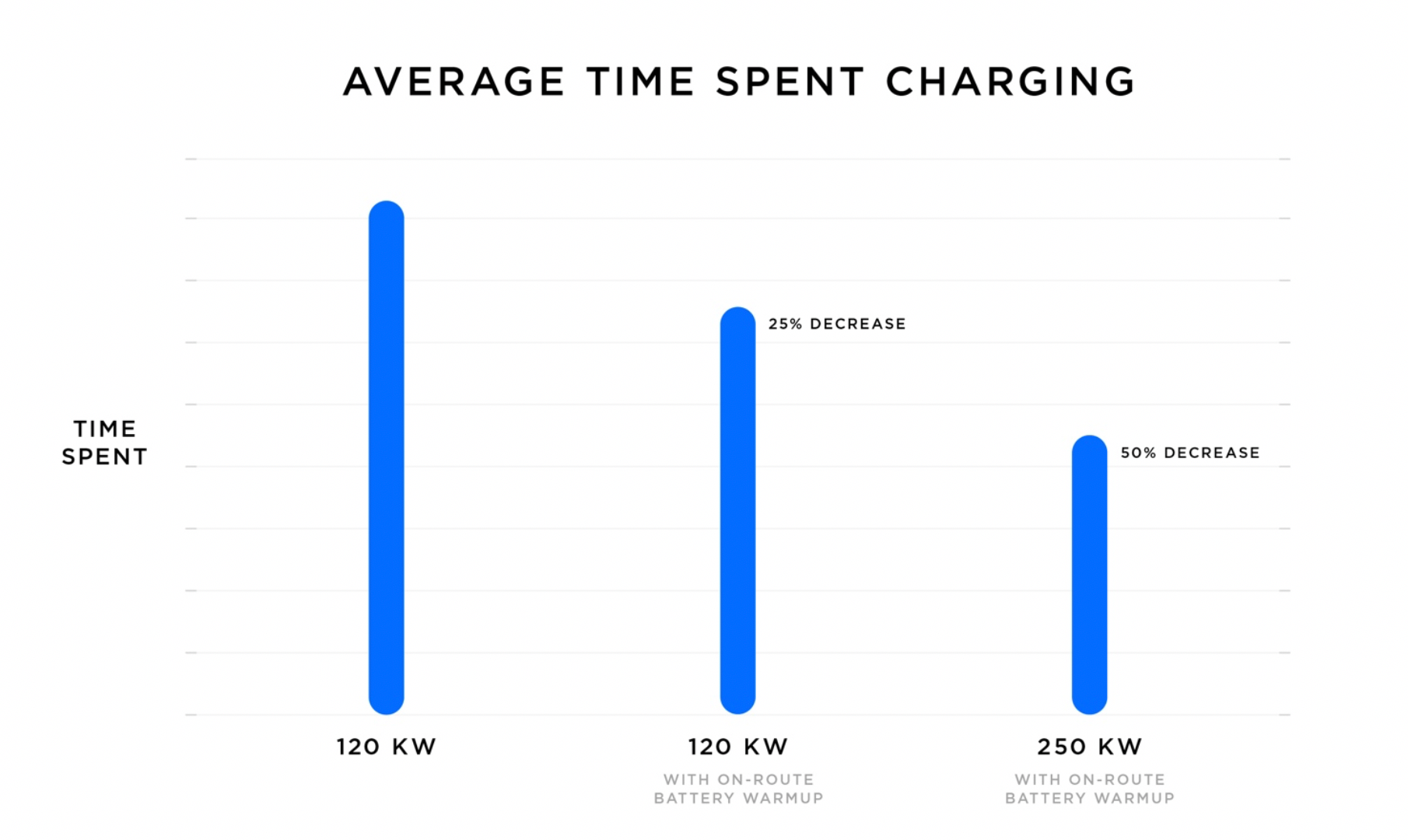 Average time spent charging with on-route warm-up for V2 and V3 Supercharging (Graph by: Tesla Inc.).
