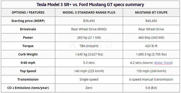 Ford Mustang GT vs. Tesla Model 3 SR+ Performance Specs