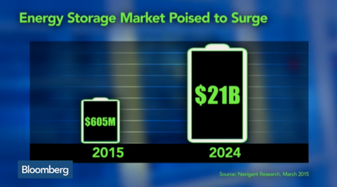 tesla model s energy storage market