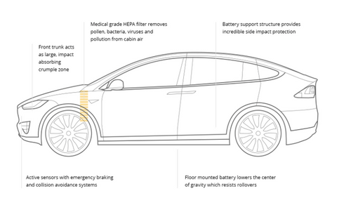 Tesla Model X safety features