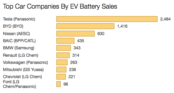 Tesla Dominates Auto Industry In Electric Vehicle Lithium Ion