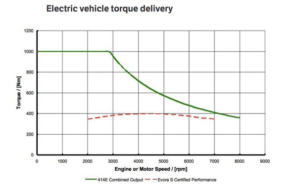 lightning strikes why the tesla model s is so incredibly fast above electric vehicle torque delivery source car throttle