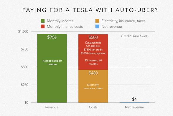 new electric avenue report points to tesla 39 s leading role. Black Bedroom Furniture Sets. Home Design Ideas
