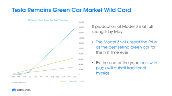 Edmunds: Driven by Tesla, 2018 will be the auto industry's greenest