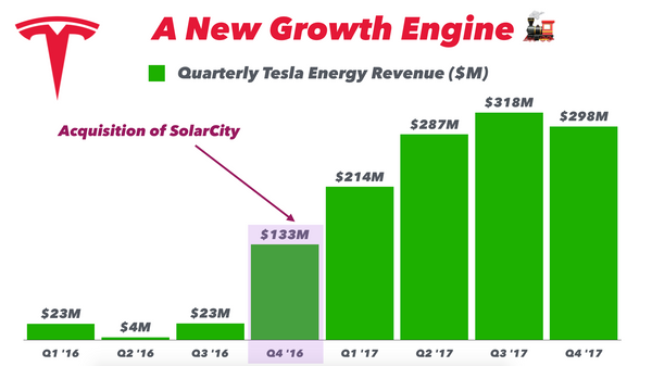 Chart: Quarterly Tesla Energy Revenue