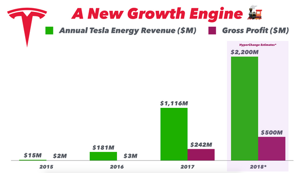 Chart showing Tesla Energy Revenue Growth