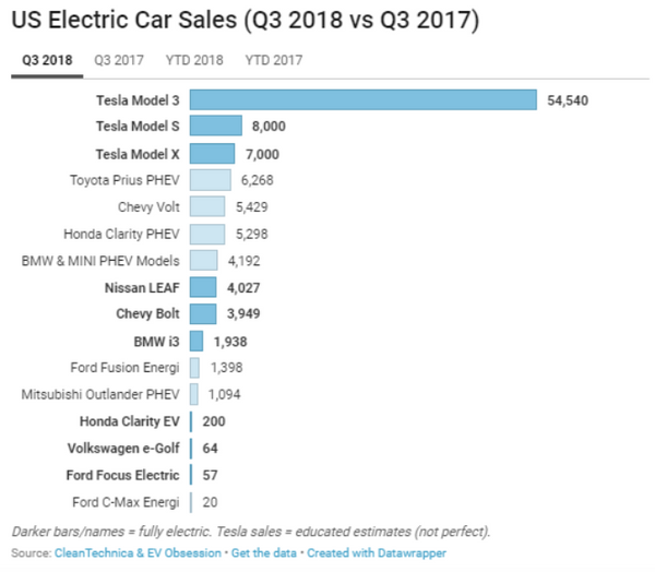 Let's Look At Some Reasons Andrew Left May Be Correct About Tesla