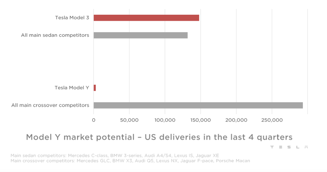 Against the odds, Tesla turns a profit in Q1 | EVANNEX ...