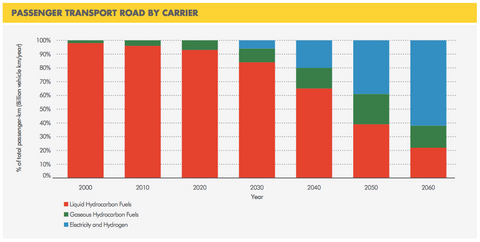 decline in liquid fuels for passenger road transport