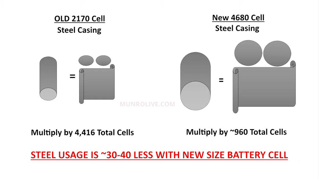 4680 cell weight and cost reduction.