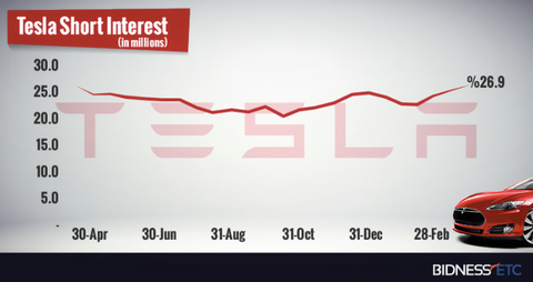 tesla tsla short interest