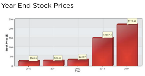 tesla tsla year end stock
