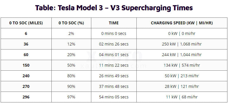 Table: Tesla Model 3 Supercharging speed/time.