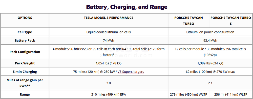 Tesla Model 3 Perfromance vs. Porsche Taycan Turbo / Turbo S - Battery and Charging comparison table.