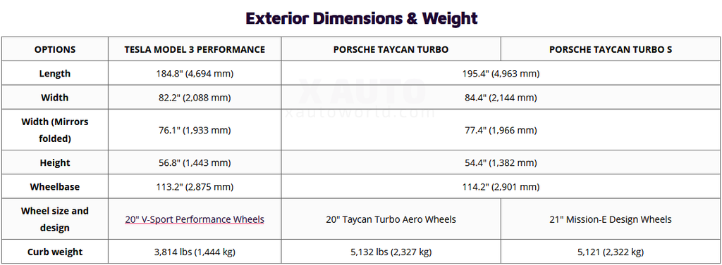 Tesla Model 3 Dimensions >> Porsche Taycan Vs Tesla Model 3 Head To Head