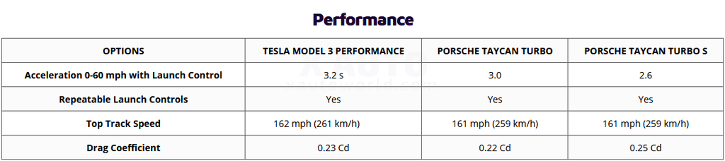 Tesla Model 3 Perfromance vs. Porsche Taycan Turbo / Turbo S - Performance specs comparison table.
